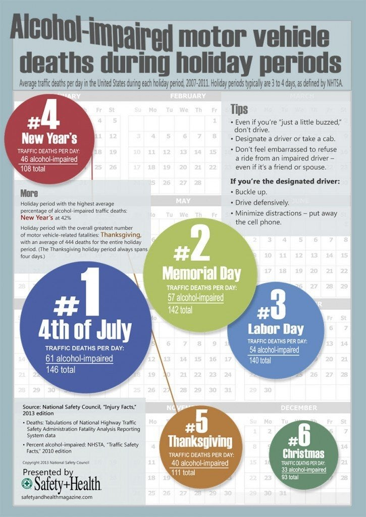 Alcohol impaired holiday driving infographic 725x1024