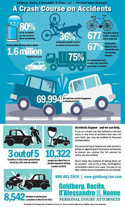 Traffic accident data infographic 400