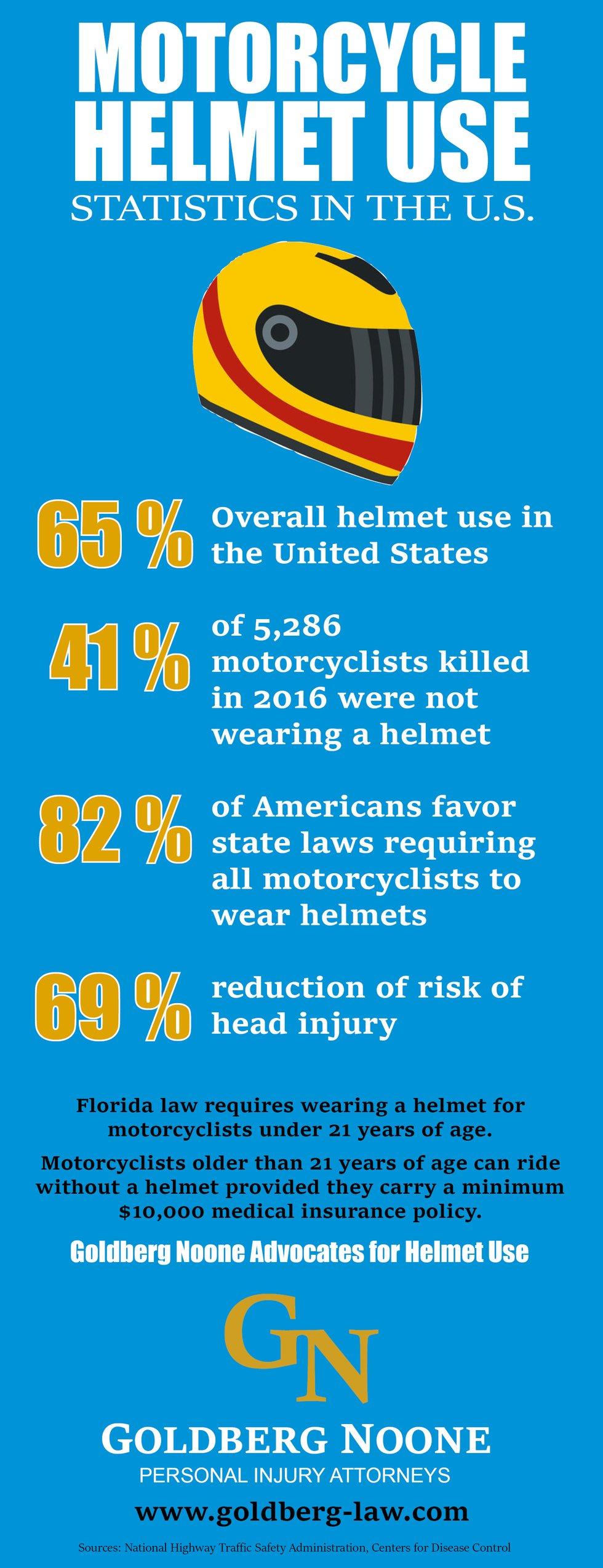 Helmet 20infographic