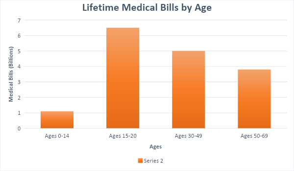 Medical Bills from Bus Accidents Graph
