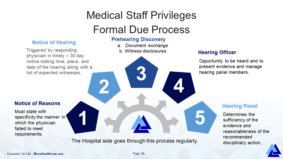 This is the Medical Staff Privilege and the Formal Due Process for Hearings - graphic representation.