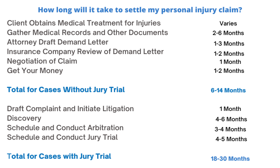how_long_personal_injury_case