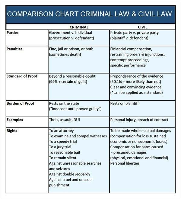 civil vs criminal law chart