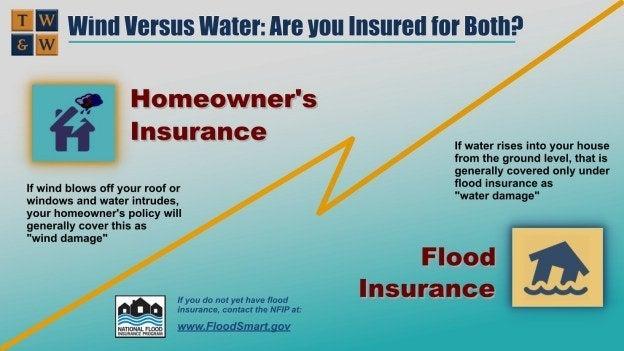 Infographic - wind versus water damage flood insurance